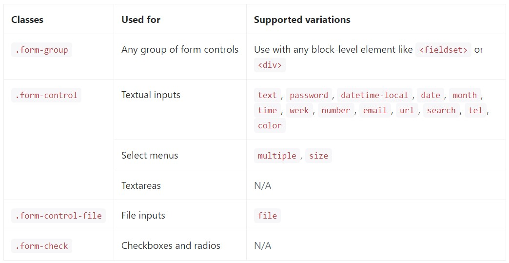 full  catalog of the  specified form  commands